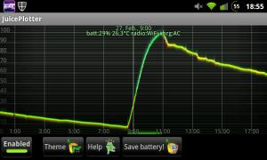 JuicePlotter Graph mit GingerVillain Akkuverbrauch